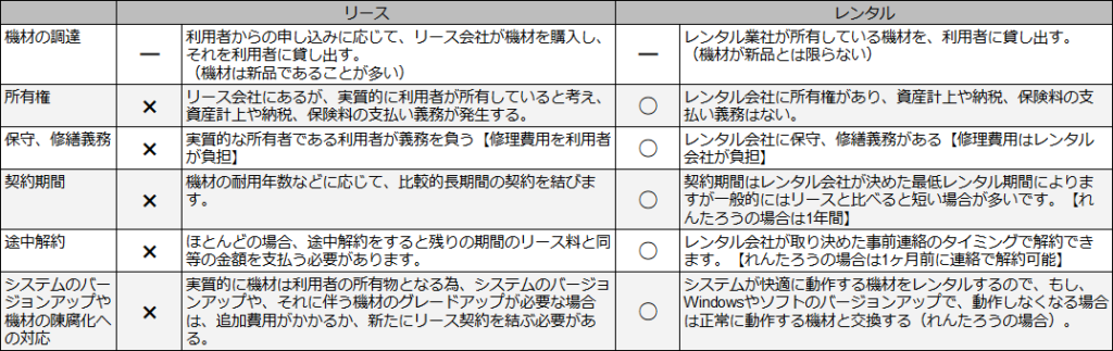 画像:一般的なリースとレンタルのメリットデメリットをまとめた表